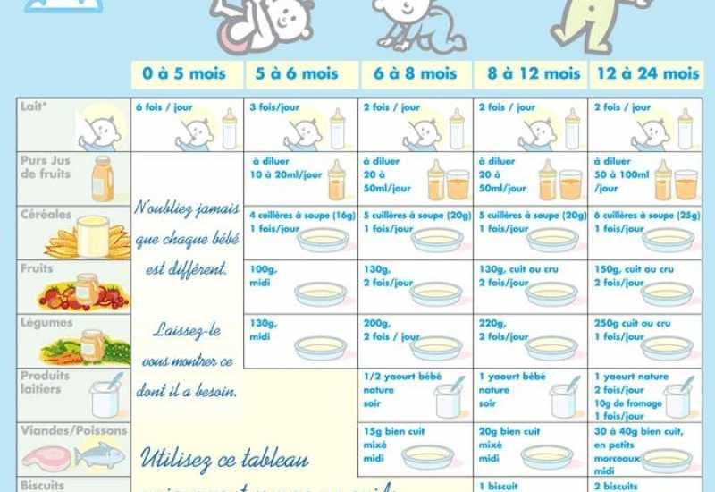 tounsia.Net : guide de l'alimentation de bébé
